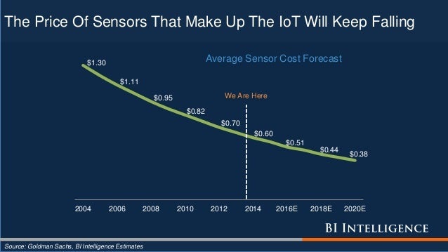 The Price Of Sensors That Make Up The IoT Will Keep Falling $1.30 $1.11 $0.95 $0.82 $0.70 $0.60 $0.51 $0.44 $0.38 2004 200...