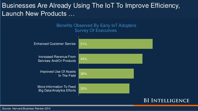 Businesses Are Already Using The IoT To Improve Efficiency, Launch New Products … Source: Harvard Business Review 2014 35%...