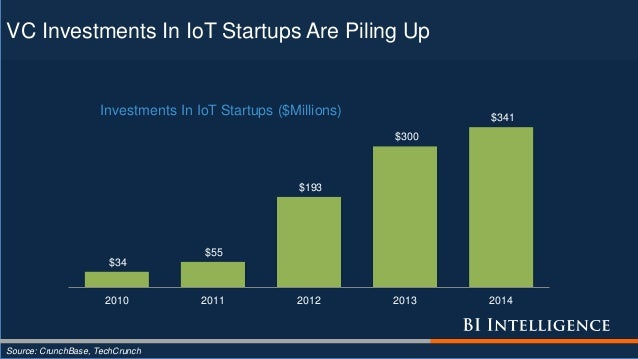 VC Investments In IoT Startups Are Piling Up Source: CrunchBase, TechCrunch $34 $55 $193 $300 $341 2010 2011 2012 2013 201...