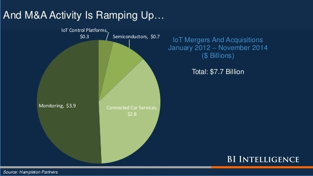 And M&A Activity Is Ramping Up… Source: Hampleton Partners IoT Control Platforms, $0.3 Semiconductors, $0.7 Connected Car ...