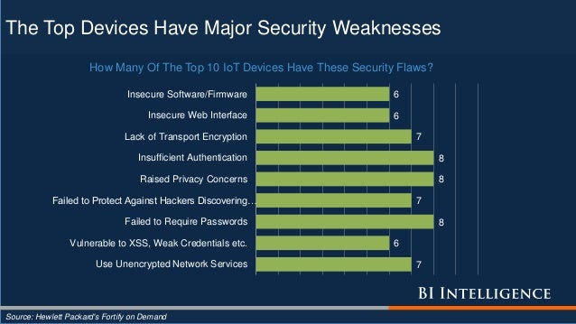 The Top Devices Have Major Security Weaknesses Source: Hewlett Packard's Fortify on Demand 7 6 8 7 8 8 7 6 6 Use Unencrypt...