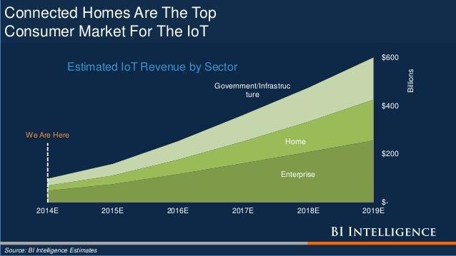 Enterprise Home Government/Infrastruc ture $- $200 $400 $600 2014E 2015E 2016E 2017E 2018E 2019E Billions Estimated IoT Re...