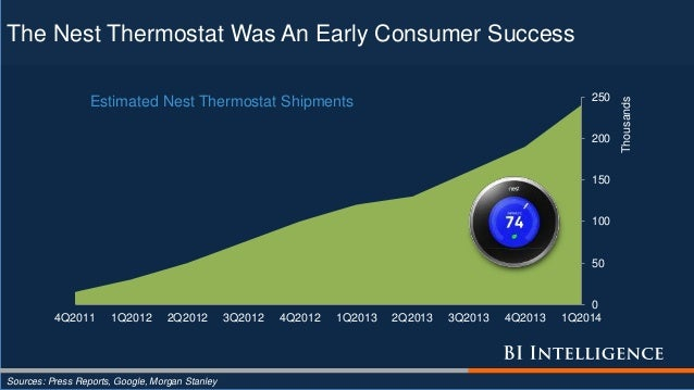 The Nest Thermostat Was An Early Consumer Success Sources: Press Reports, Google, Morgan Stanley 0 50 100 150 200 250 4Q20...