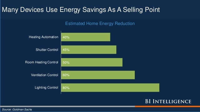 Many Devices Use Energy Savings As A Selling Point Source: Goldman Sachs 80% 60% 50% 45% 40% Lighting Control Ventilation ...