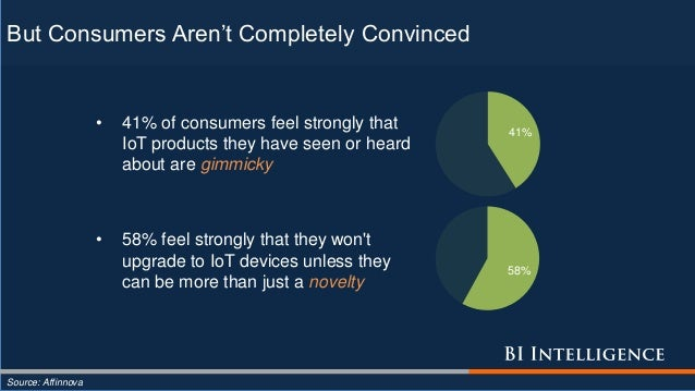 But Consumers Aren't Completely Convinced Source: Affinnova • 41% of consumers feel strongly that IoT products they have s...