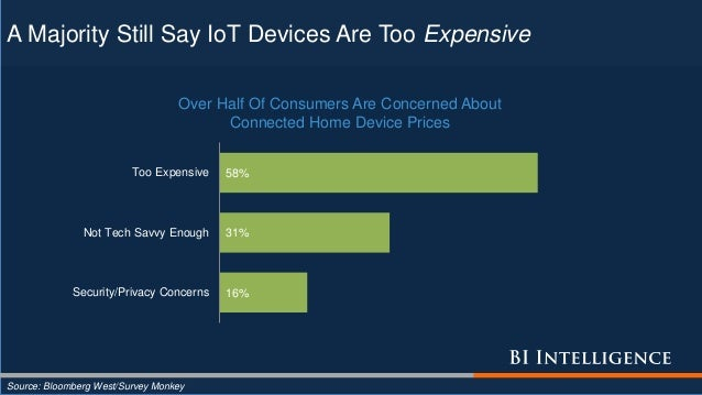 A Majority Still Say IoT Devices Are Too Expensive Source: Bloomberg West/Survey Monkey 16% 31% 58% Security/Privacy Conce...
