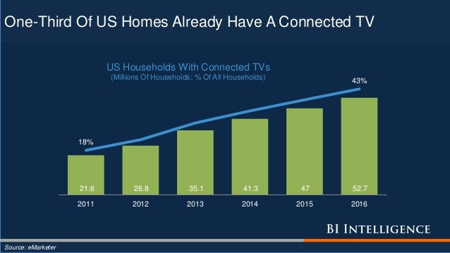 One-Third Of US Homes Already Have A Connected TV Source: eMarketer 21.6 26.8 35.1 41.3 47 52.7 18% 43% 2011 2012 2013 201...