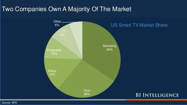 Two Companies Own A Majority Of The Market Source: NPD Samsung 34% Vizio 26% Sharp 15% Panasonic 10% LG 9% Other 6% US Sma...