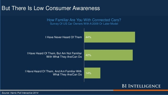 But There Is Low Consumer Awareness Source: Harris Poll Interactive 2014 14% 42% 44% I Have Heard Of Them, And Am Familiar...