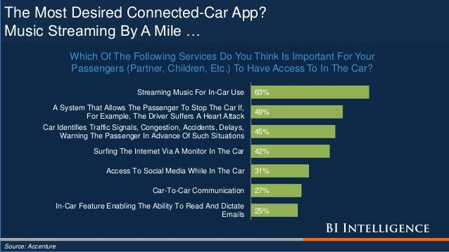 The Most Desired Connected-Car App? Music Streaming By A Mile … Source: Accenture 25% 27% 31% 42% 45% 49% 63% In-Car Featu...