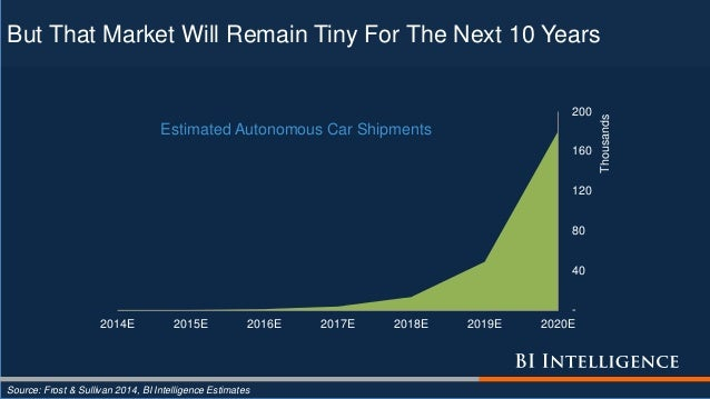 But That Market Will Remain Tiny For The Next 10 Years Source: Frost & Sullivan 2014, BI Intelligence Estimates - 40 80 12...
