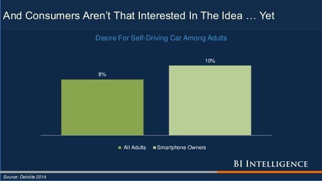 And Consumers Aren't That Interested In The Idea … Yet Source: Deloitte 2014 8% 10% Desire For Self-Driving Car Among Adul...