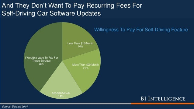 And They Don't Want To Pay Recurring Fees For Self-Driving Car Software Updates Source: Deloitte 2014 Less Than $10/Month ...