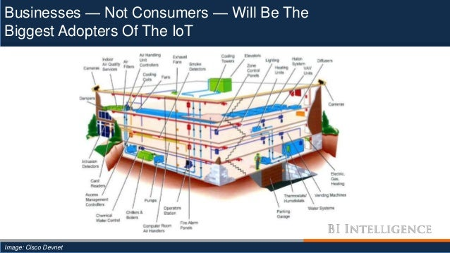 Businesses — Not Consumers — Will Be The Biggest Adopters Of The IoT Image: Cisco Devnet
