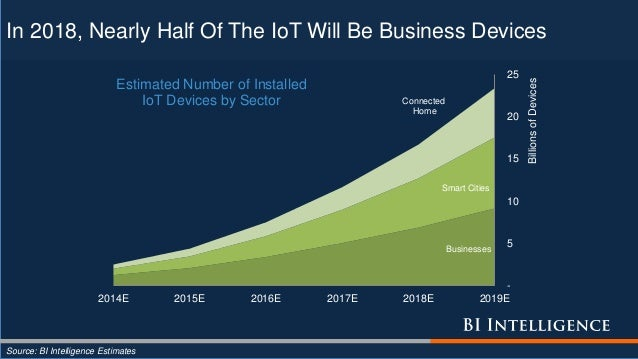 In 2018, Nearly Half Of The IoT Will Be Business Devices Businesses Smart Cities Connected Home - 5 10 15 20 25 2014E 2015...