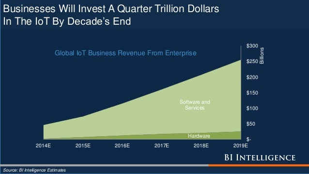 Businesses Will Invest A Quarter Trillion Dollars In The IoT By Decade's End Source: BI Intelligence Estimates Hardware So...