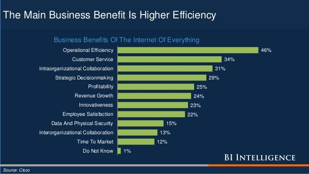 The Main Business Benefit Is Higher Efficiency Source: Cisco 1% 12% 13% 15% 22% 23% 24% 25% 29% 31% 34% 46% Do Not Know Ti...