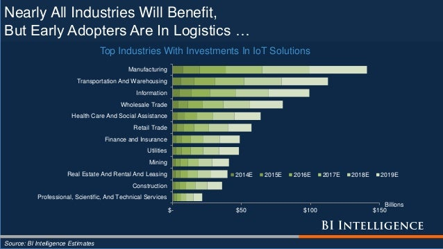 Nearly All Industries Will Benefit, But Early Adopters Are In Logistics … Source: BI Intelligence Estimates $- $50 $100 $1...