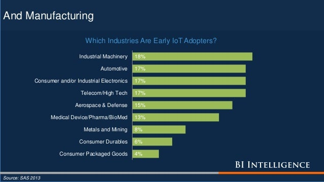And Manufacturing Source: SAS 2013 4% 6% 8% 13% 15% 17% 17% 17% 18% Consumer Packaged Goods Consumer Durables Metals and M...