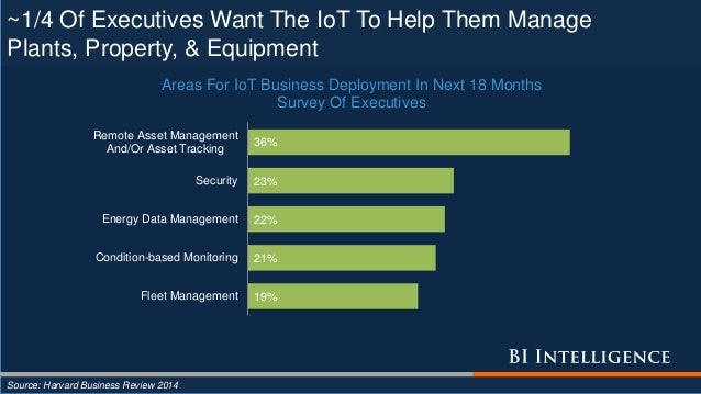 ~1/4 Of Executives Want The IoT To Help Them Manage Plants, Property, & Equipment Source: Harvard Business Review 2014 19%...