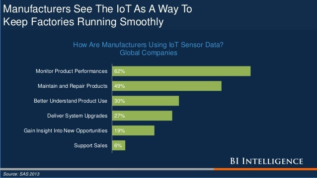 Manufacturers See The IoT As A Way To Keep Factories Running Smoothly Source: SAS 2013 6% 19% 27% 30% 49% 62% Support Sale...