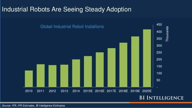 Industrial Robots Are Seeing Steady Adoption Source: IFR, IFR Estimates, BI Intelligence Estimates - 50 100 150 200 250 30...