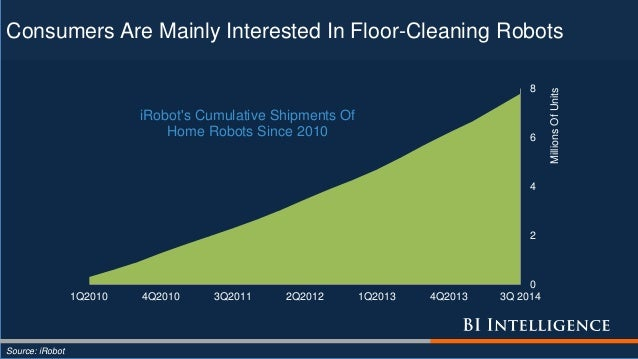Consumers Are Mainly Interested In Floor-Cleaning Robots Source: iRobot 0 2 4 6 8 1Q2010 4Q2010 3Q2011 2Q2012 1Q2013 4Q201...