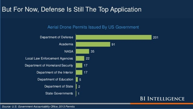 But For Now, Defense Is Still The Top Application Source: U.S. Government Accountability Office, 2013 Permits 201 91 35 22...
