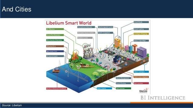 And Cities Source: Libelium