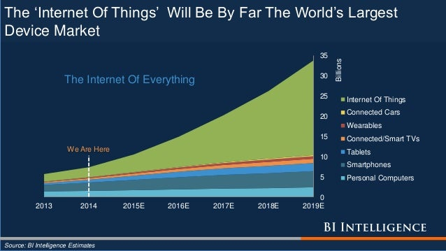 The 'Internet Of Things' Will Be By Far The World's Largest Device Market Source: BI Intelligence Estimates 0 5 10 15 20 2...