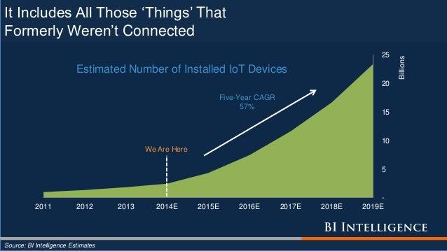 - 5 10 15 20 25 2011 2012 2013 2014E 2015E 2016E 2017E 2018E 2019E Billions Estimated Number of Installed IoT Devices Five...