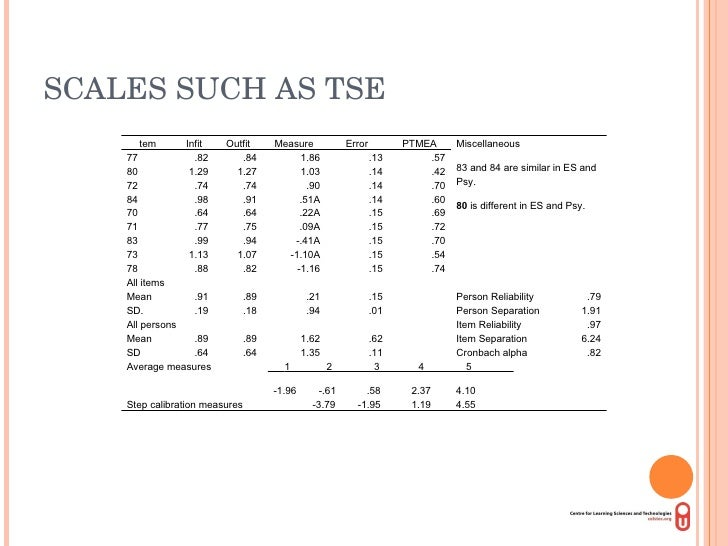 SCALES SUCH AS TSE tem Infit Outfit Measure Error PTMEA Miscellaneous 83 and 84 are similar in ES and Psy. 80  is differen...