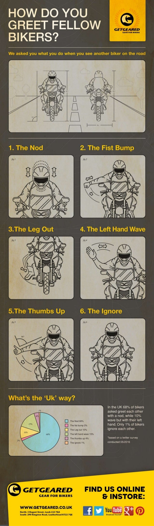 How Do You Greet Fellow Bikers Infographic