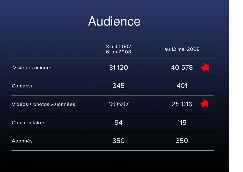 Audience                                3 oct 2007   au 12 mai 2008                                6 jan 2008   Visiteurs ...
