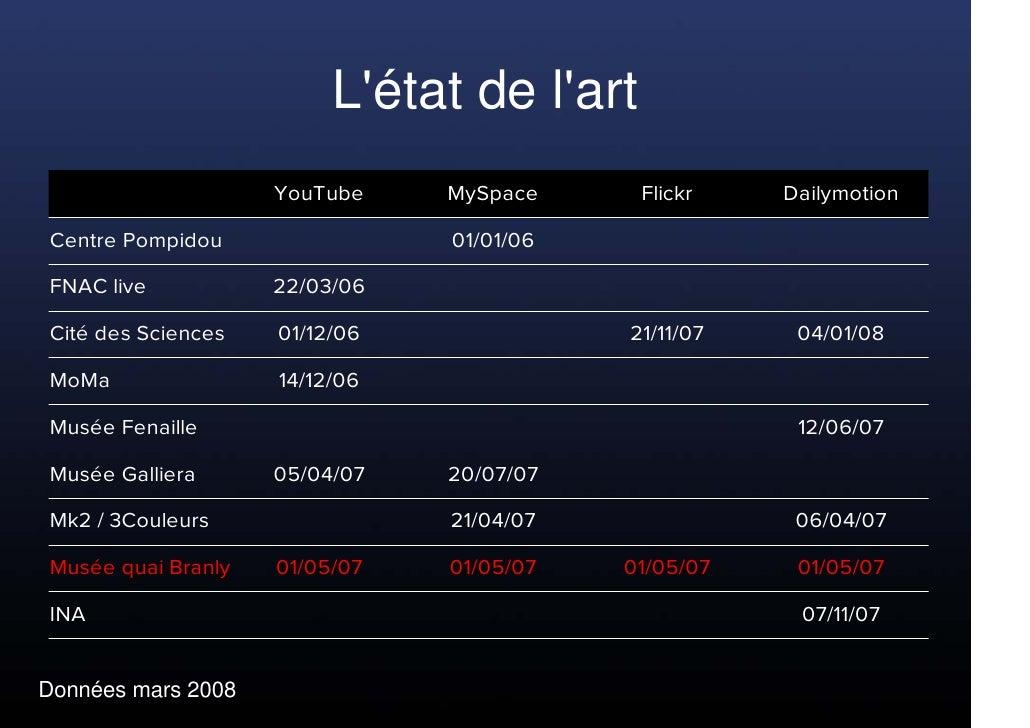 L'état de l'art                     YouTube    MySpace     Flickr    Dailymotion  Centre Pompidou                01/01/06 ...
