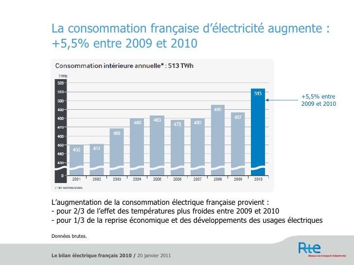 La consommation française d'électricité augmente :  +5,5% entre 2009 et 2010 <ul><li>L'augmentation de la consommation éle...