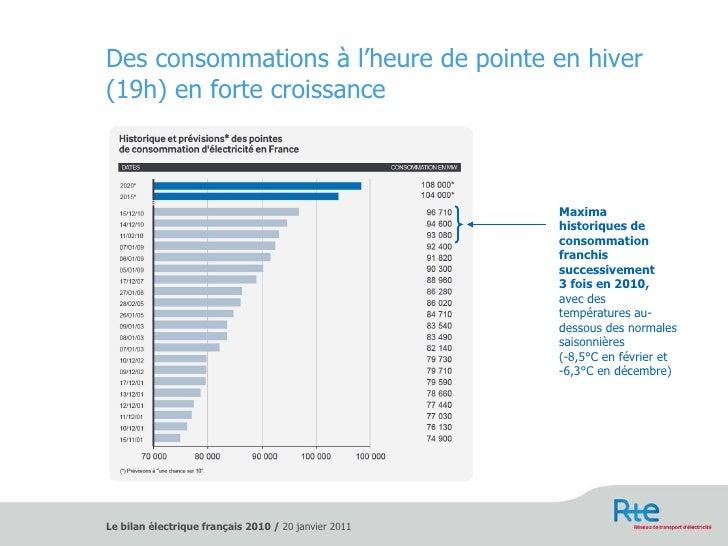 Des consommations à l'heure de pointe en hiver (19h) en forte croissance Maxima historiques de consommation franchis succe...