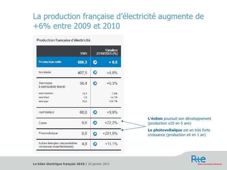 La production française d'électricité augmente de +6% entre 2009 et 2010 L'éolien  poursuit son développement (production ...