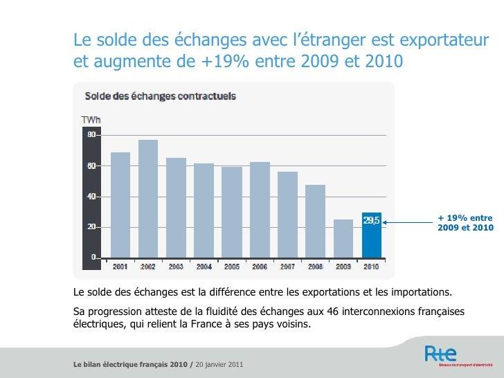 Le solde des échanges avec l'étranger est exportateur et augmente de +19% entre 2009 et 2010 <ul><li>Le solde des échanges...