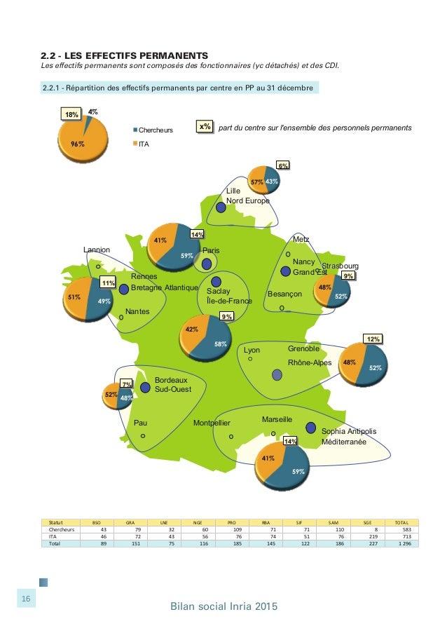 Bilan social Inria 2015 16 59% 41% 14% Nancy Grand Est Sophia Antipolis Méditerranée Rennes Bretagne Atlantique Bordeaux S...