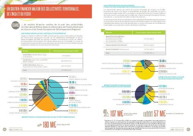 CLARA / panorama 10 ans 27CLARA / panorama 10 ans26 Un soutien financier majeur des collectivités territoriales, de l'INCa...