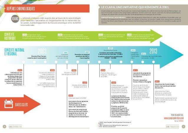 CLARA / panorama 10 ans 9CLARA / panorama 10 ans8 Repères chronologiques Contexte historique 2001 Initiation par les colle...