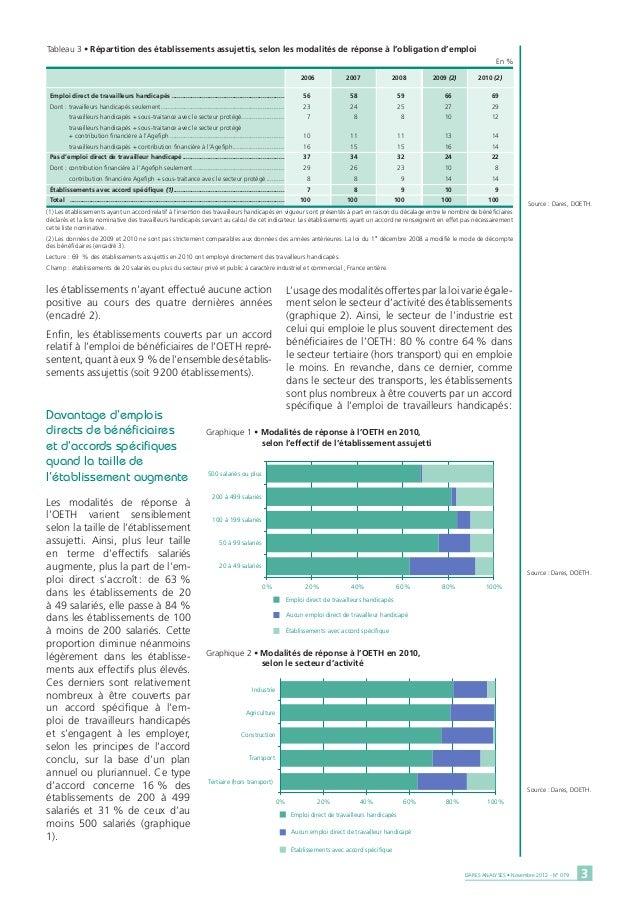 Tableau 3 • Répartition des établissements assujettis, selon les modalités de réponse à l'obligation d'emploi             ...