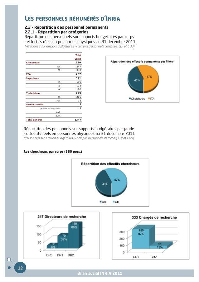 LES PERSONNELS RÉMUNÉRÉS D'INRIA2.2 - Répartition des personnel permanents2.2.1 - Répartition par catégories (suite)Les in...