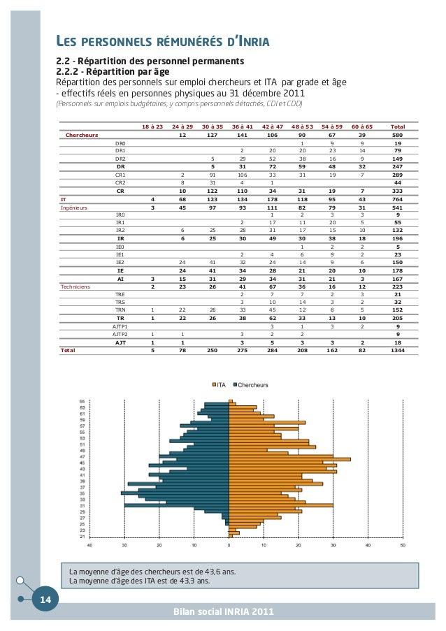 LES PERSONNELS RÉMUNÉRÉS D'INRIA2.2 - Répartition des personnel permanents2.2.2 - Répartition par âge (suite)Age moyen des...