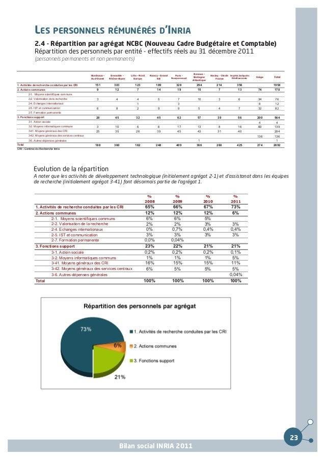 LES PERSONNELS RÉMUNÉRÉS D'INRIA         2.4 - Répartition par agrégat NCBC (Nouveau Cadre Budgétaire et Comptable)       ...