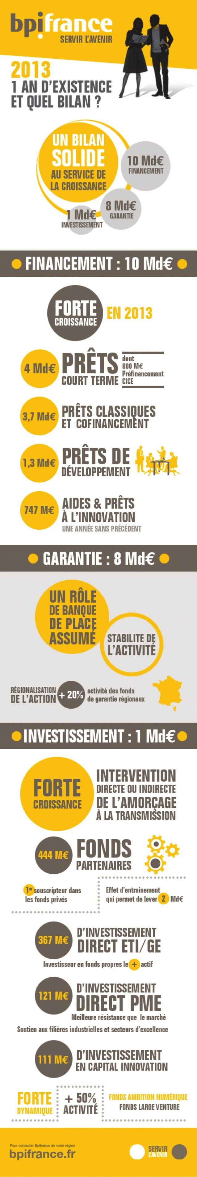 Infographie : Bilan 2013 de Bpifrance