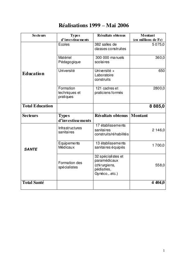 1 Réalisations 1999 – Mai 2006 Secteurs Types d'investissements Résultats obtenus Montant (en millions de Fc) Education Ec...