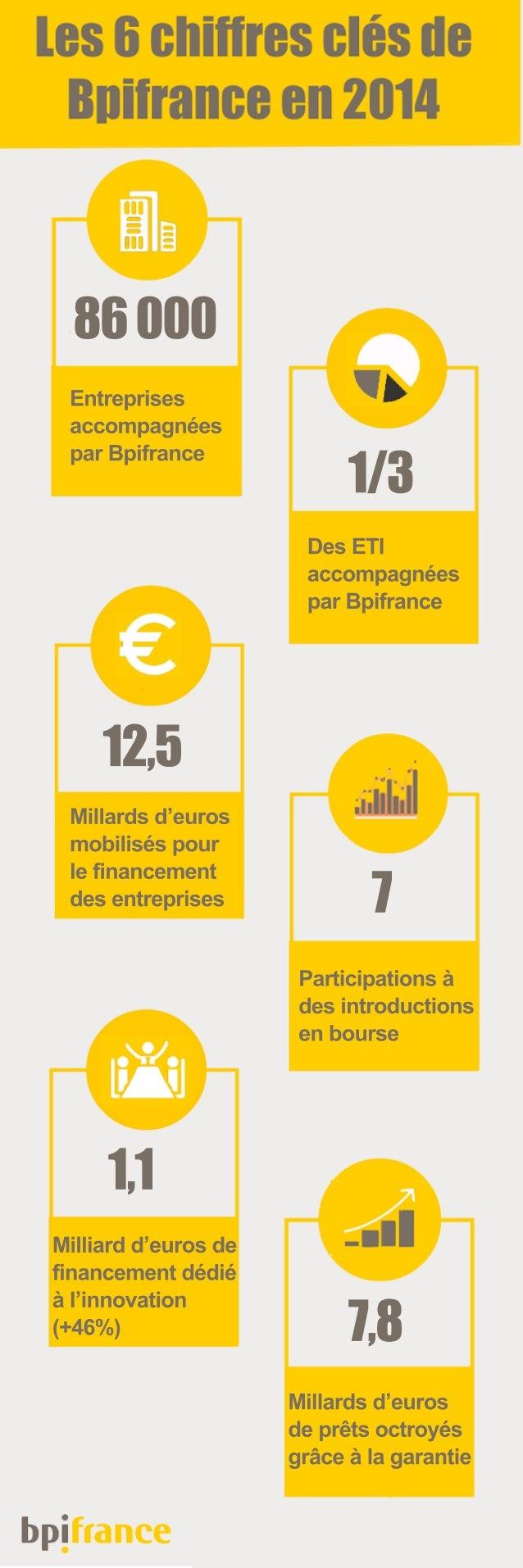 Millards d'euros de prêts octroyés grâce à la garantie Milliard d'euros de financement dédié à l'innovation (+46%) Partici...