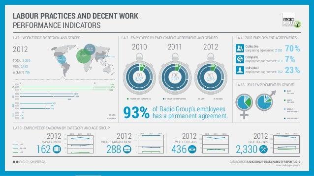 RadiciGroup Sustainability Report in pills... Slide 3